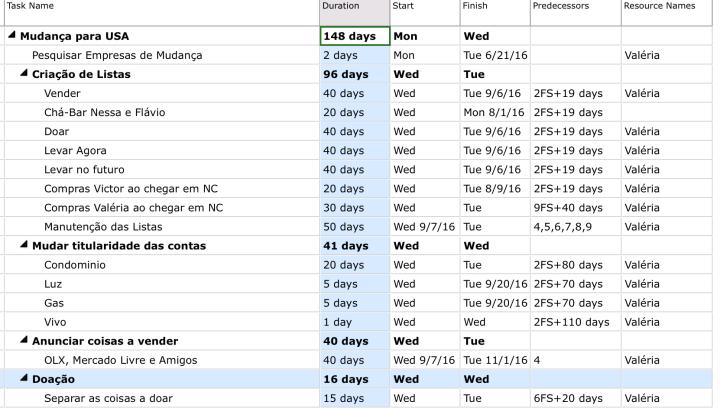 Blog Organizer Planejamento