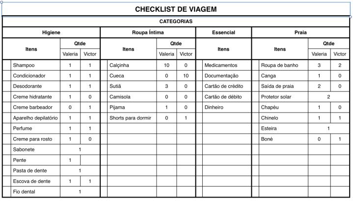 Checklist Viagem Blog Organizer